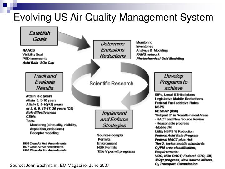Evolving us air quality management system