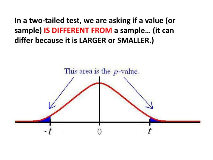 In a two-tailed test, we are asking if a value (or sample)