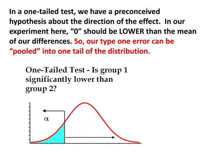 """In a one-tailed test, we have a preconceived hypothesis about the direction of the effect.  In our experiment here, """"0"""" should be LOWER than the mean of our differences."""