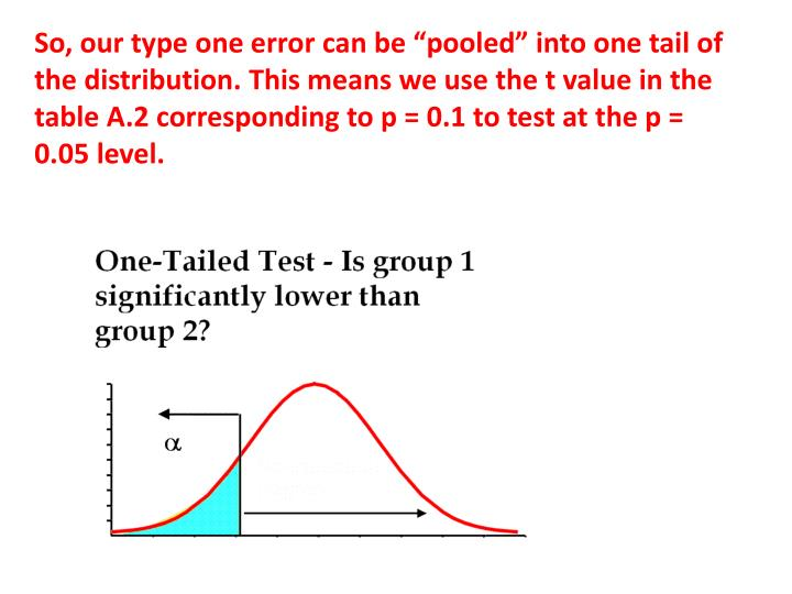"""So, our type one error can be """"pooled"""" into one tail of the distribution. This means we use the t value in the table A.2 corresponding to p = 0.1 to test at the p = 0.05 level."""