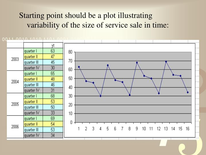 Starting point should be a plot illustrating variability of the size of service sale in time: