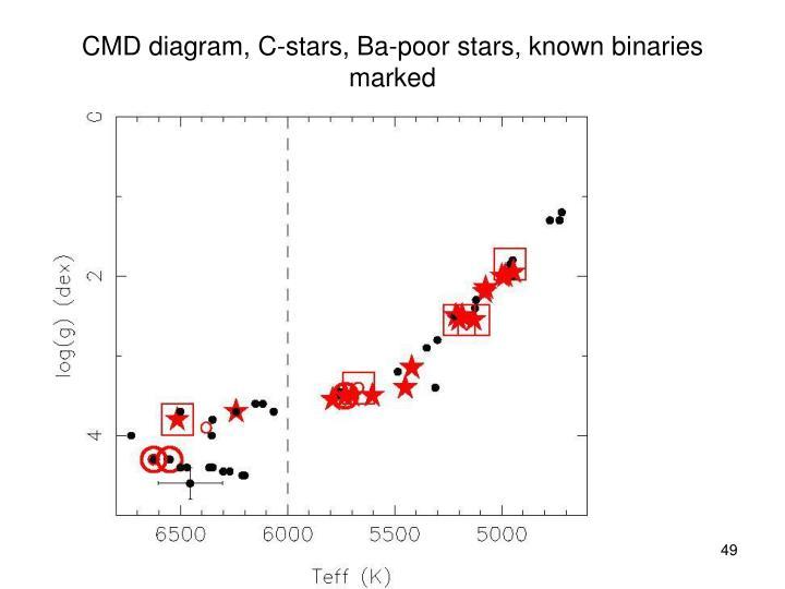 CMD diagram, C-stars, Ba-poor stars, known binaries marked