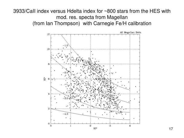 3933/CaII index versus Hdelta index for ~800 stars from the HES with mod. res. specta from Magellan