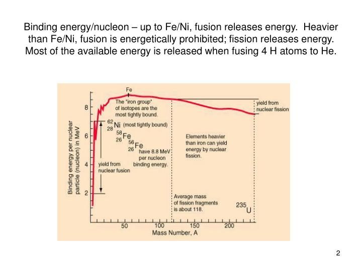 Binding energy/nucleon – up to Fe/Ni, fusion releases energy.  Heavier than Fe/Ni, fusion is energ...