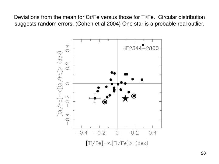Deviations from the mean for Cr/Fe versus those for Ti/Fe.  Circular distribution suggests random errors. (Cohen et al 2004) One star is a probable real outlier.