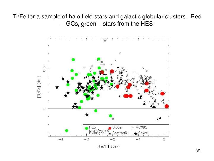 Ti/Fe for a sample of halo field stars and galactic globular clusters.  Red – GCs, green – stars from the HES
