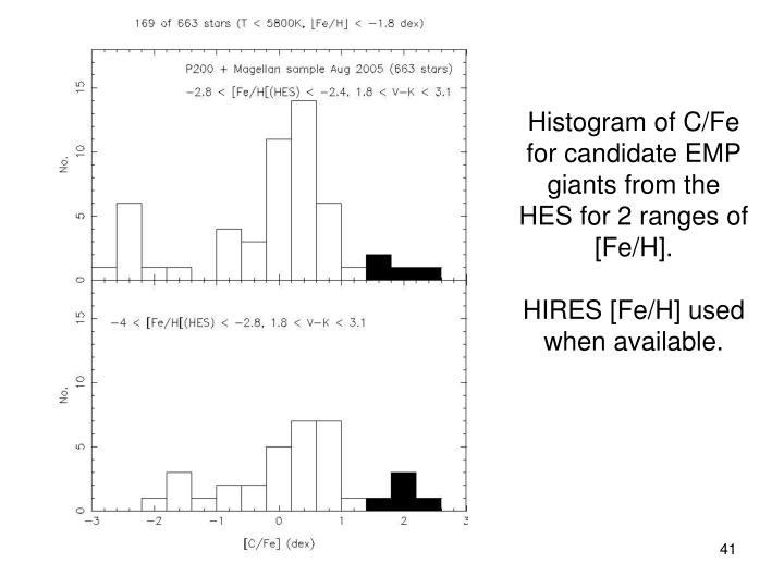 Histogram of C/Fe for candidate EMP giants from the HES for 2 ranges of [Fe/H].