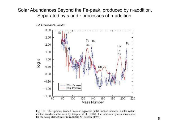 Solar Abundances Beyond the Fe-peak, produced by n-addition, Separated by s and r processes of n-addition.