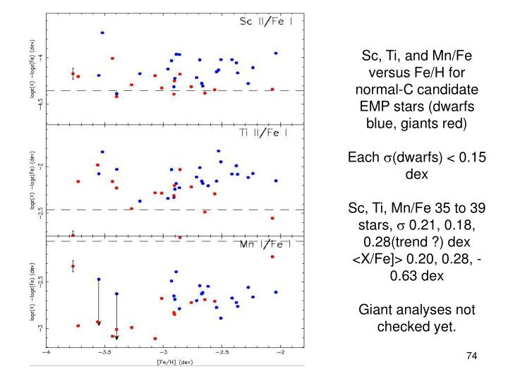 Sc, Ti, and Mn/Fe versus Fe/H for normal-C candidate EMP stars (dwarfs blue, giants red)