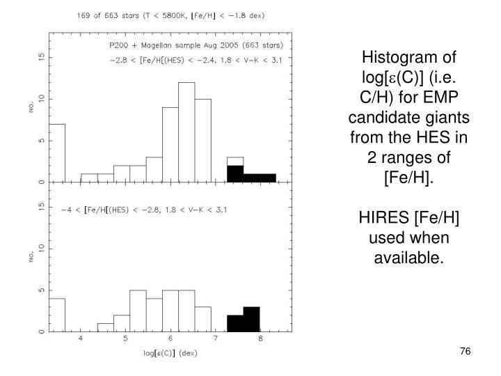 Histogram of log[