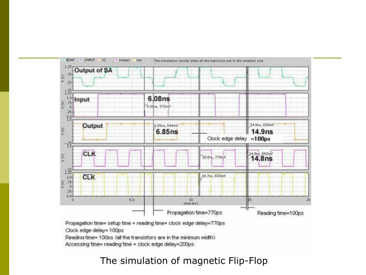 The simulation of magnetic Flip-Flop