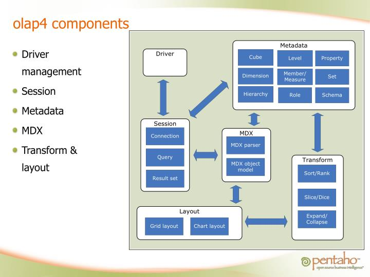olap4 components