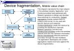 device fragmentation mobile value chain