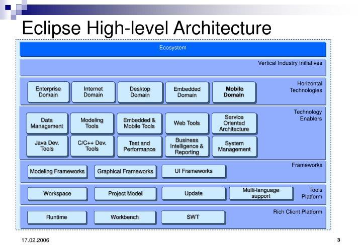 Eclipse High-level Architecture