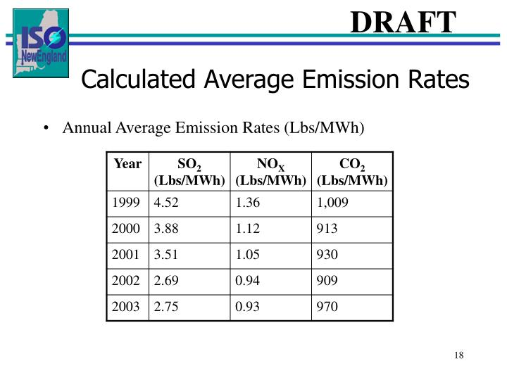 Calculated Average Emission Rates
