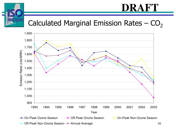 Calculated Marginal Emission Rates – CO