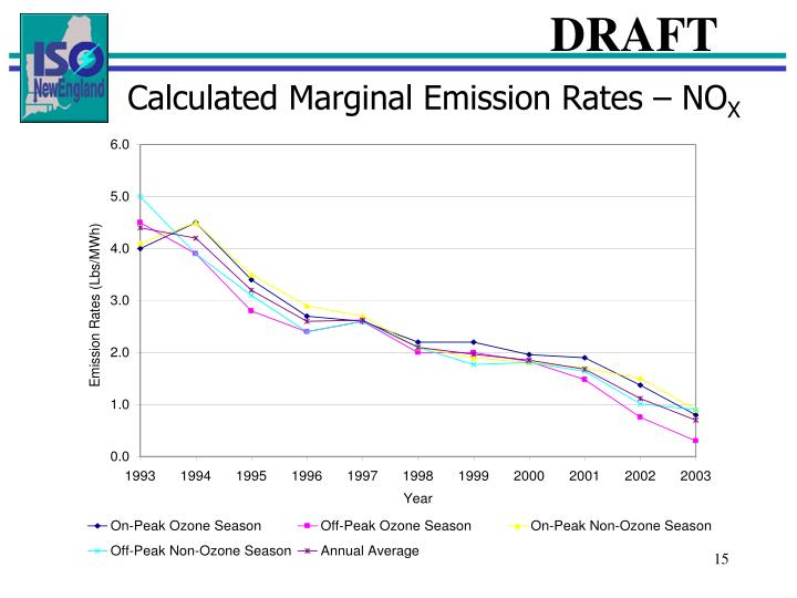 Calculated Marginal Emission Rates – NO