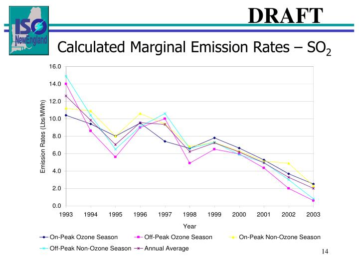 Calculated Marginal Emission Rates – SO