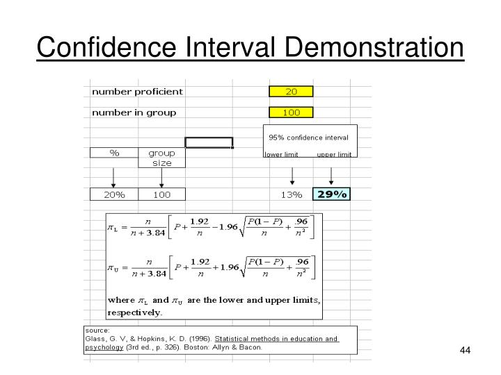 Confidence Interval Demonstration