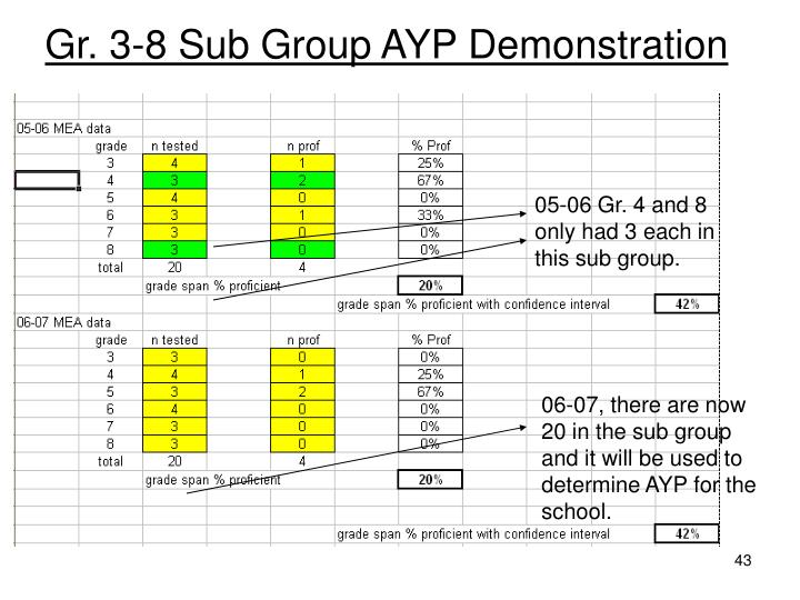 Gr. 3-8 Sub Group AYP Demonstration