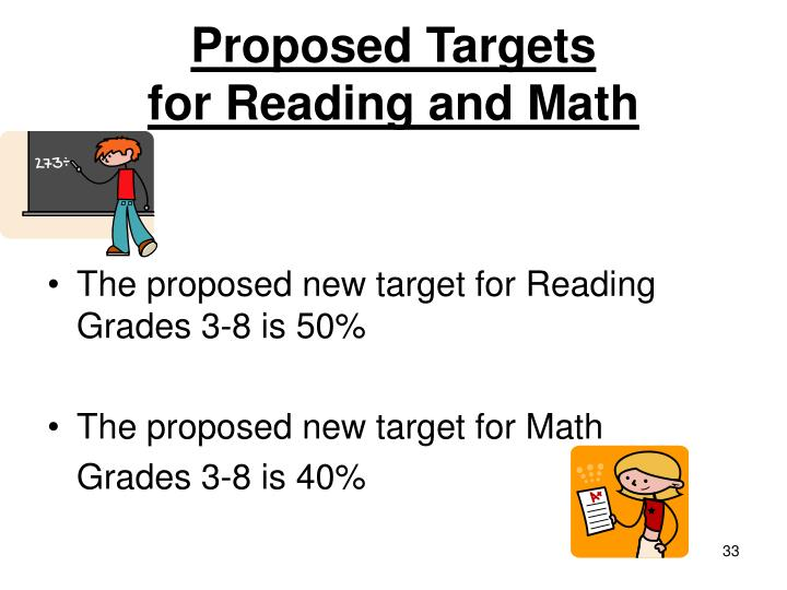 Proposed Targets