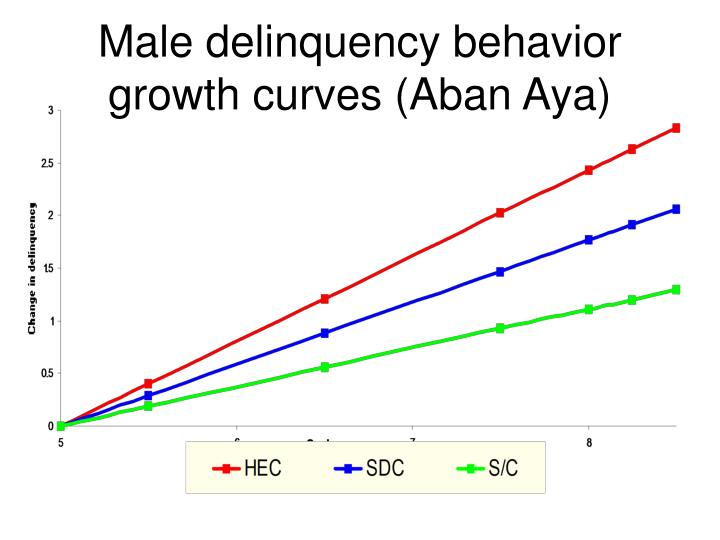 Male delinquency behavior growth curves (Aban Aya)