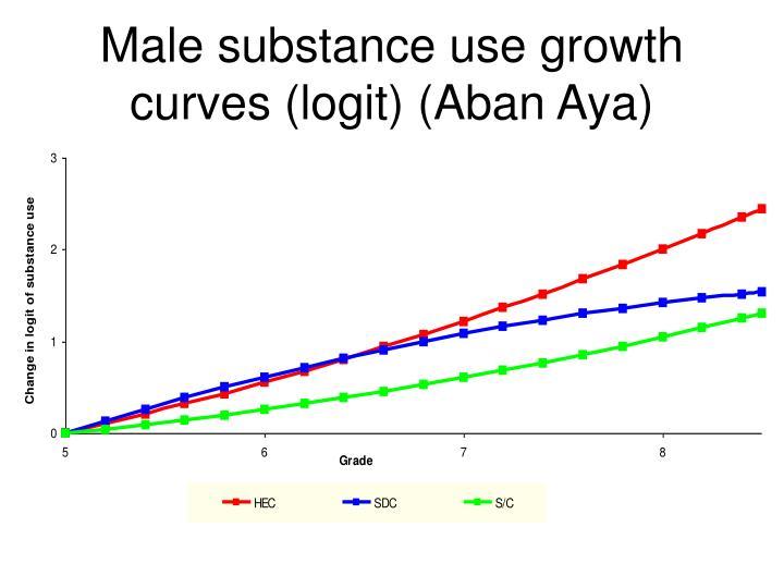 Male substance use growth curves (logit) (Aban Aya)