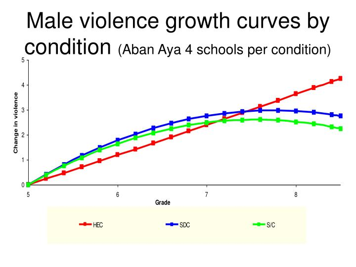 Male violence growth curves by condition