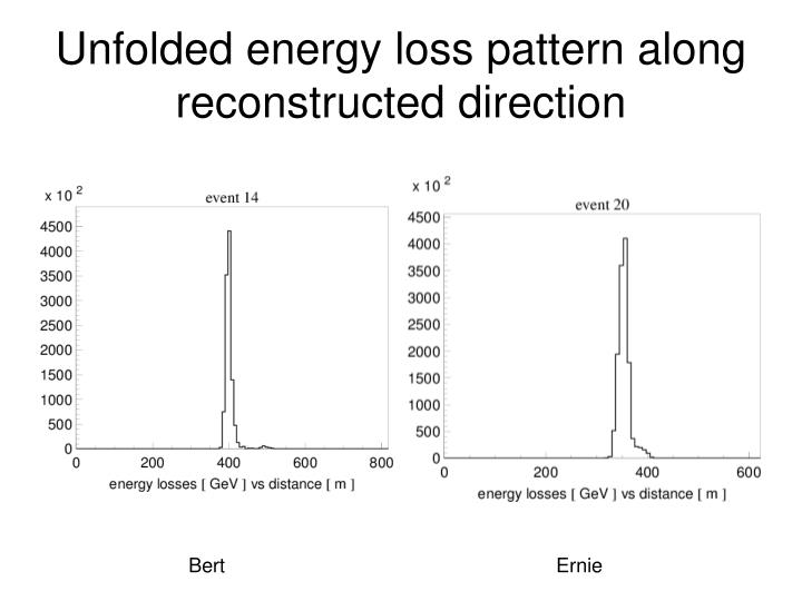 Unfolded energy loss pattern along reconstructed direction