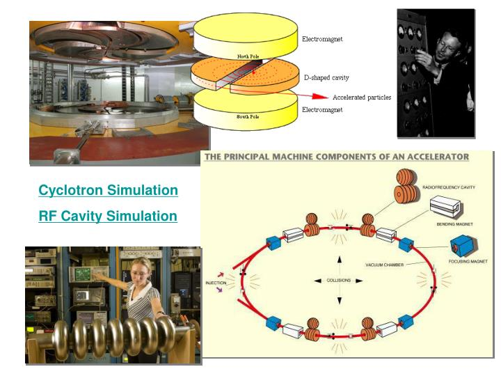 Cyclotron Simulation