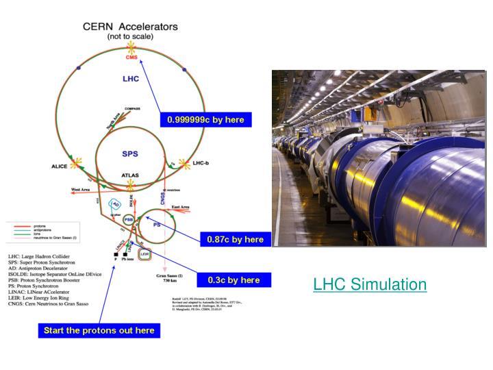 LHC Simulation