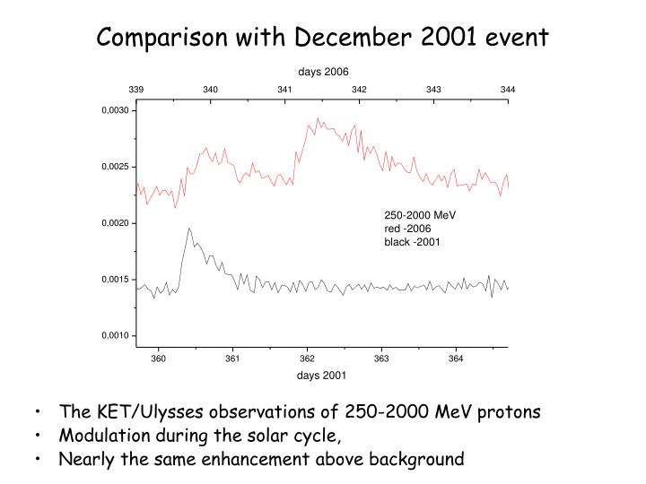 Comparison with December 2001 event