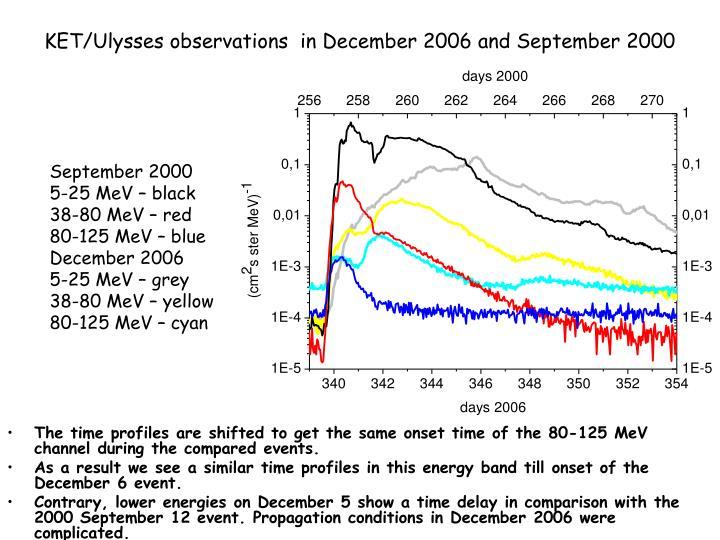KET/Ulysses observations  in December 2006 and September 2000