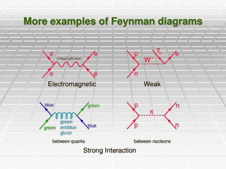 More examples of Feynman diagrams