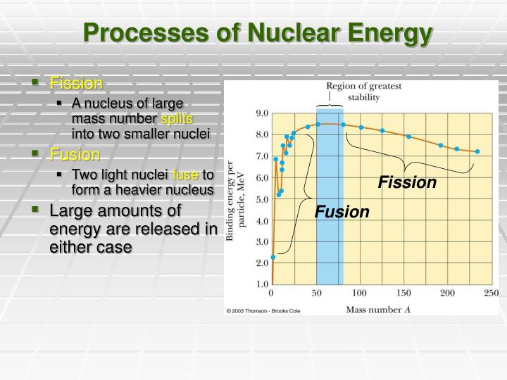 Processes of Nuclear Energy