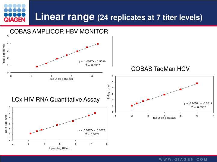Linear range