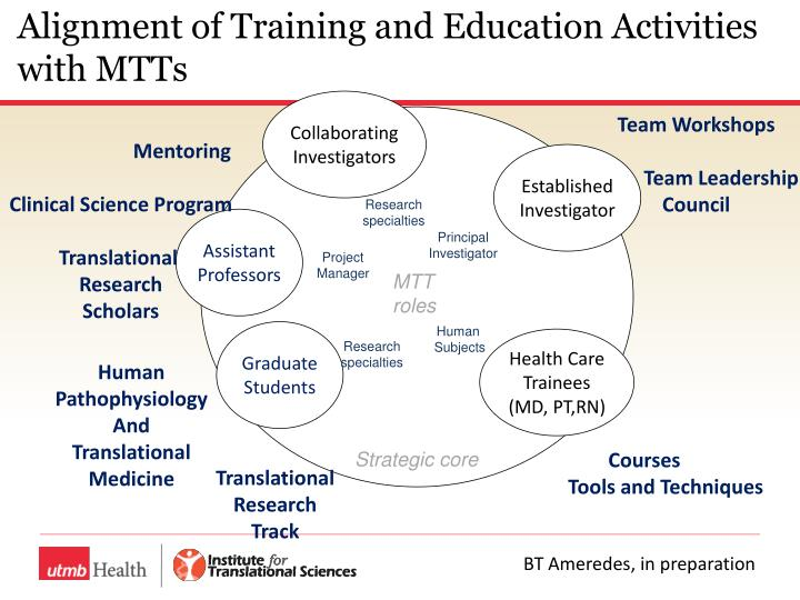 Alignment of Training and Education Activities