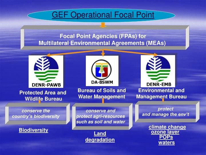 GEF Operational Focal Point