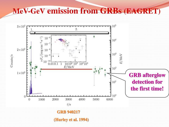 Mev gev emission from grbs eagret