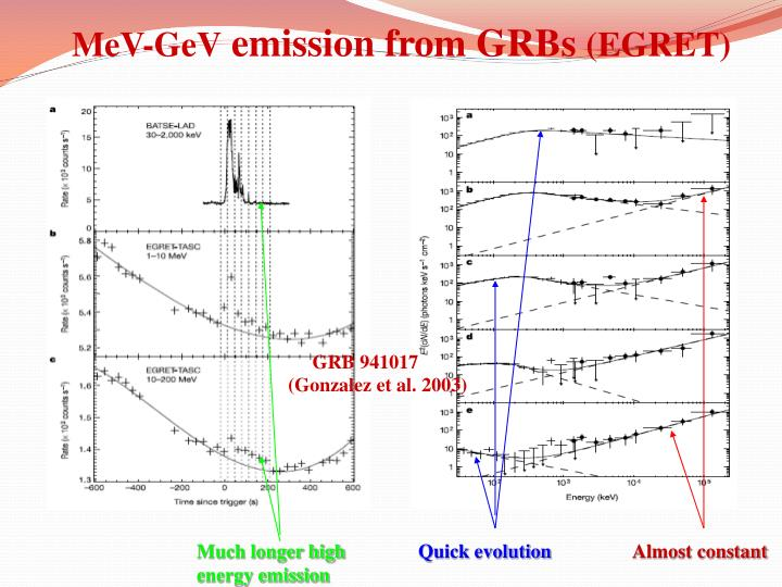 Mev gev emission from grbs egret