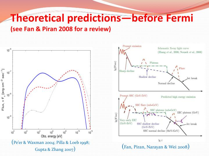 Theoretical predictions—before Fermi