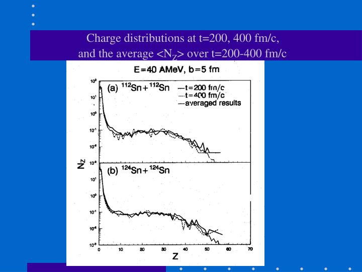 Charge distributions at t=200, 400 fm/c,