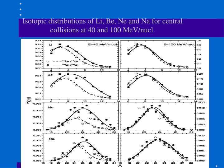 Isotopic distributions of Li, Be, Ne and Na for central collisions at 40 and 100 MeV/nucl.