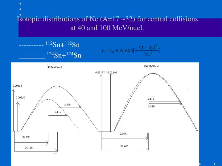 Isotopic distributions of Ne (A=17 ~32) for central collisions at 40 and 100 MeV/nucl.