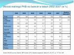 wzrost realnego pkb na wiecie w latach 2002 2007 w