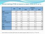 wzrost realnego pkb na wiecie w latach 2008 2015 w