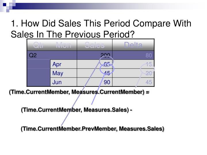 1. How Did Sales This Period Compare With Sales In The Previous Period?