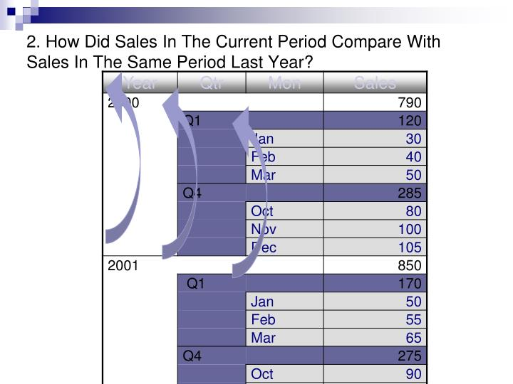 2. How Did Sales In The Current Period Compare With Sales In The Same Period Last Year?