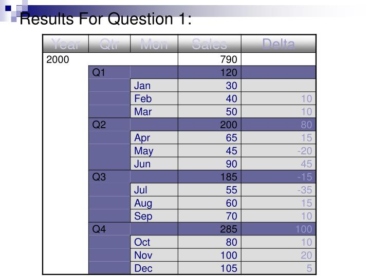 Results For Question 1: