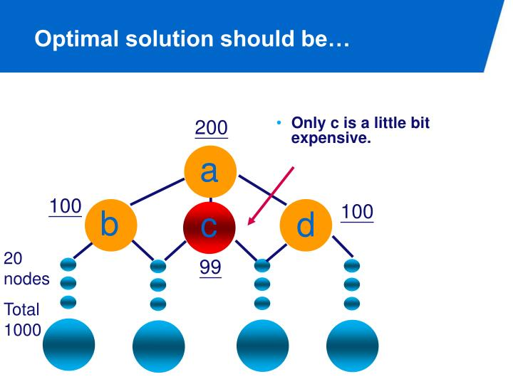 Optimal solution should be…